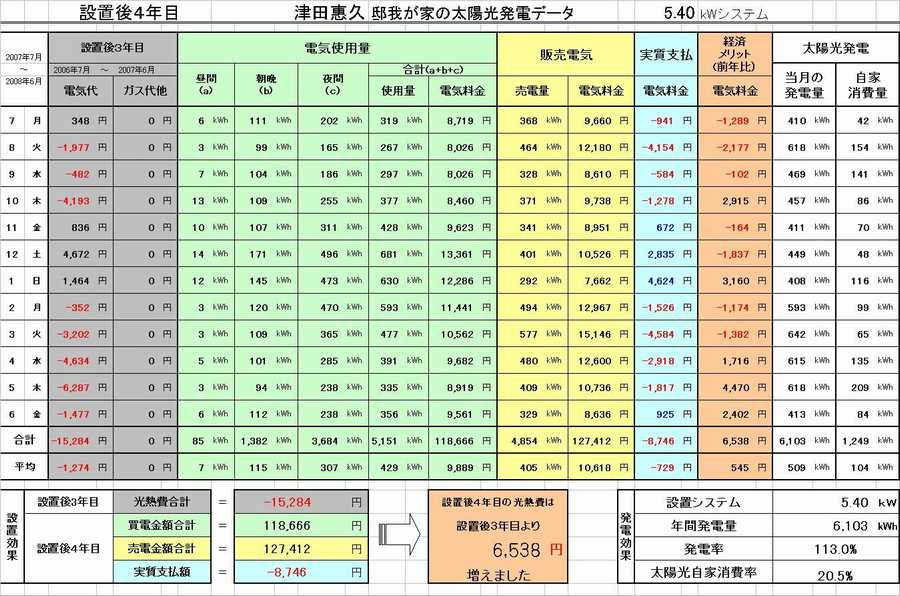 太陽光発電システムを設置した富士市津田邸発電データ