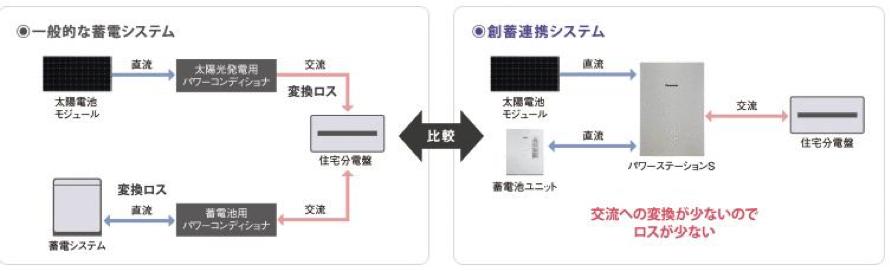 一般的な蓄電システムと一体型パワコン(ハイブリッド)システムの比較